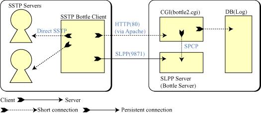 SSTP Bottle